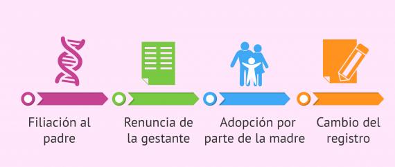 Cumplir condiciones de Rusia y España para el registro del bebé