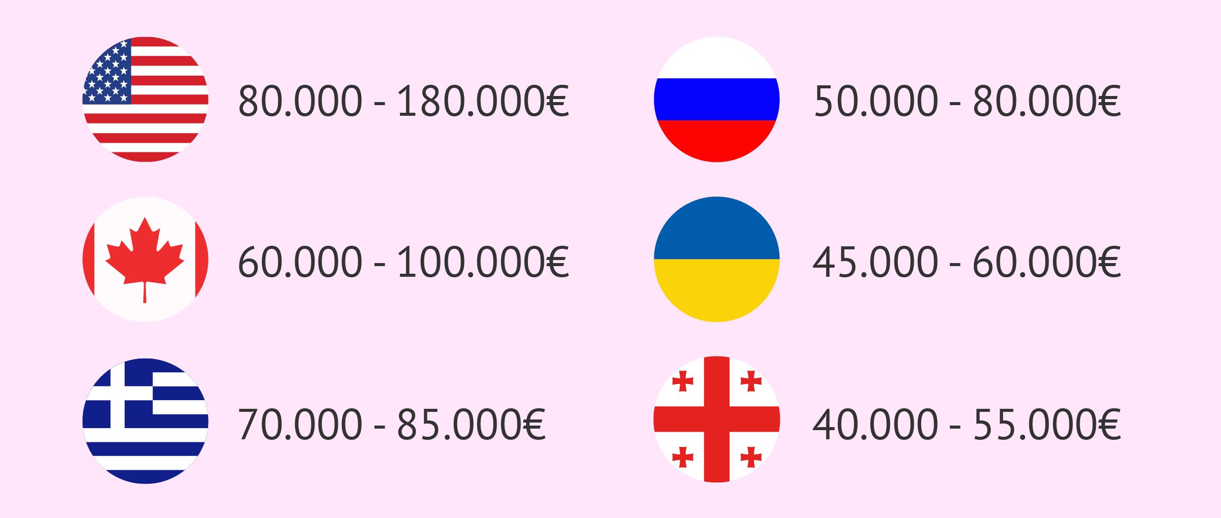 Precios de la gestación subrogada por países