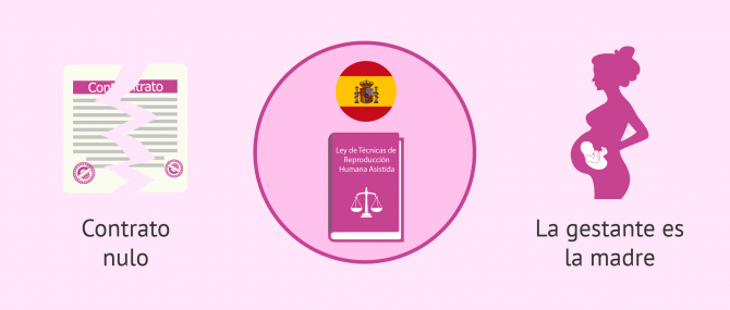 La gestación por sustitución en España