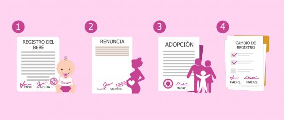 Filiación por adopción en maternidad subrogada