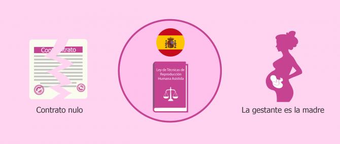 Situación legal de la gestación subrogada en Espana