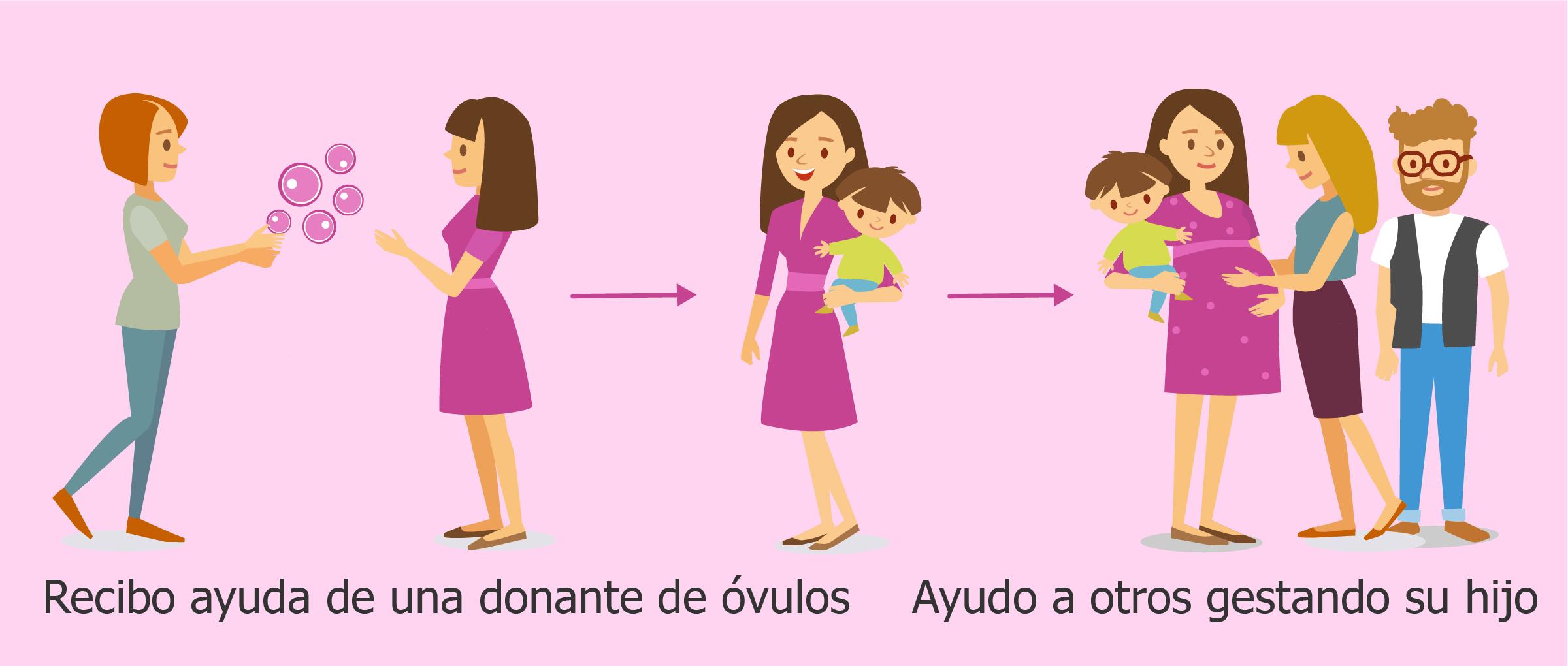 Ayudar a otros a ser padres a través del embarazo subrogado