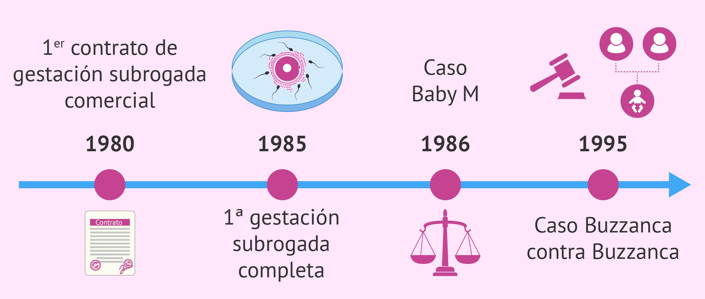 Historia de la gestación subrogada: antecedentes y casos previos