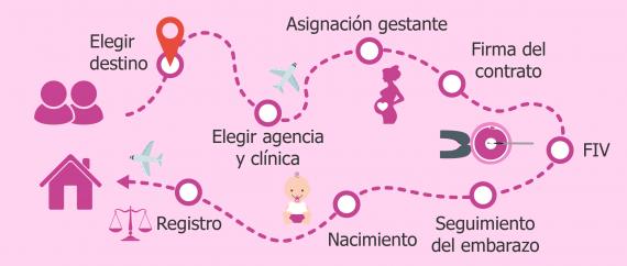 Padres por gestación subrogada: itinerario a seguir