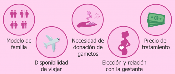 Factores para elegir el destino de gestación subrogada
