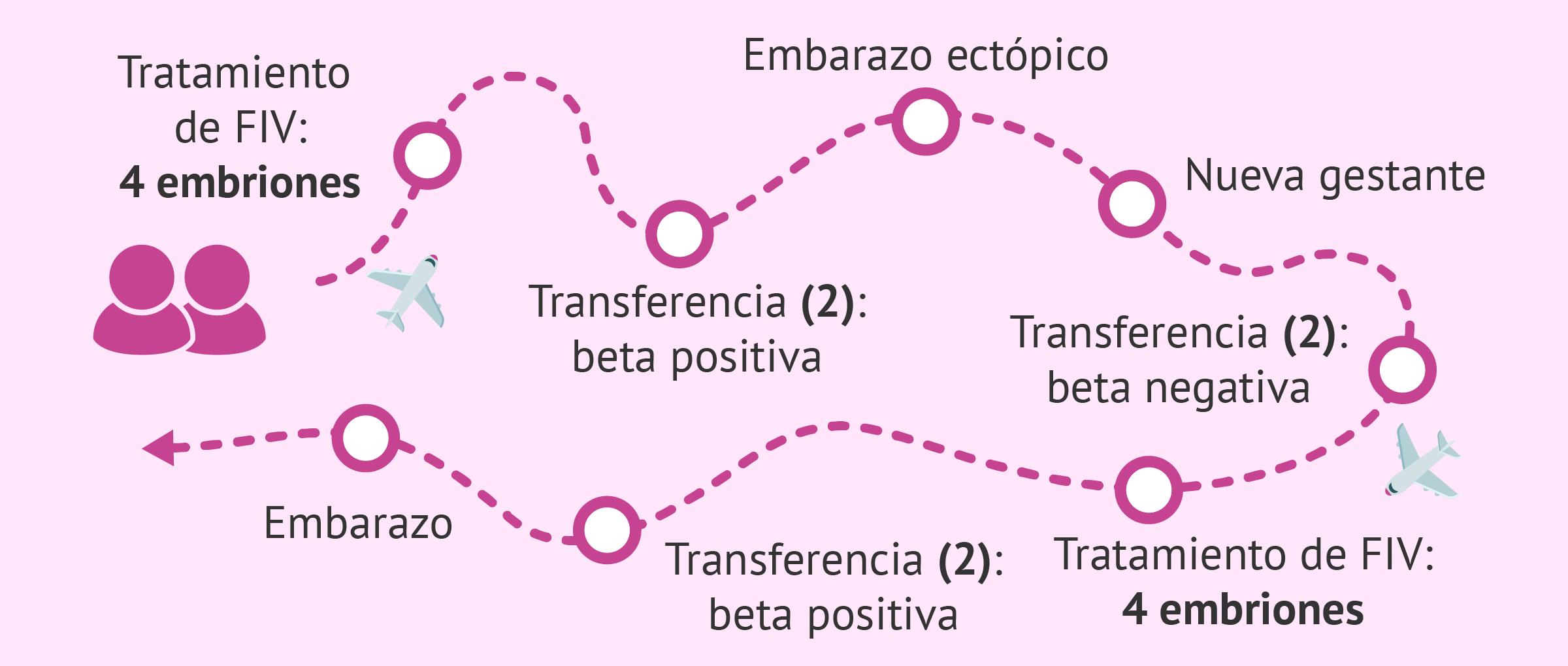 Itinerario de Belén y Jorge en gestación subrogada
