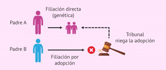 Paternidad legal en gestación subrogada