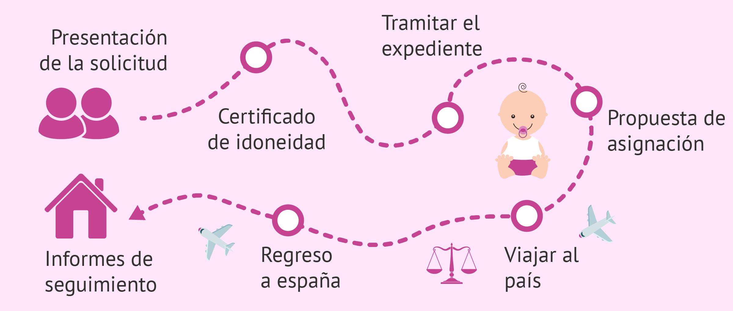 Adopción internacional: selección del país, idoneidad y trámites