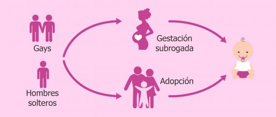 Imagen: Paternidad para gays y hombres solos: adopción y gestación subrogada