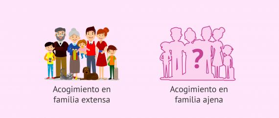 Imagen: Tipos de familia de acogida