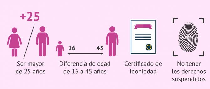 Imagen: Requisitos para la adopción monoparental