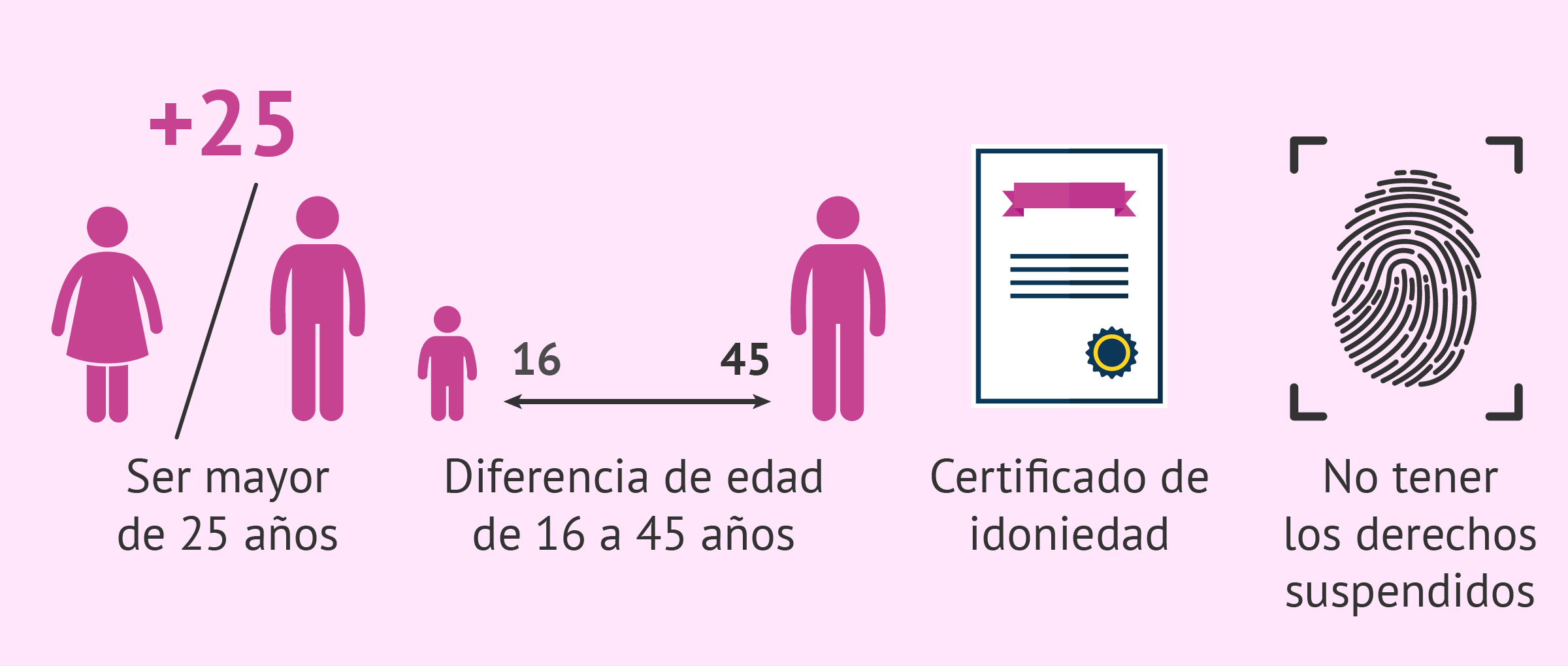 Requisitos para la adopción monoparental